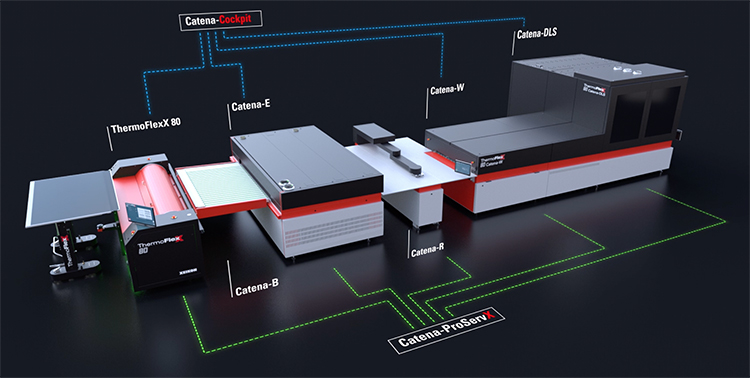 Flint Group announces ThermoFlexX Catena +, fully automated flexo plate processing equipment