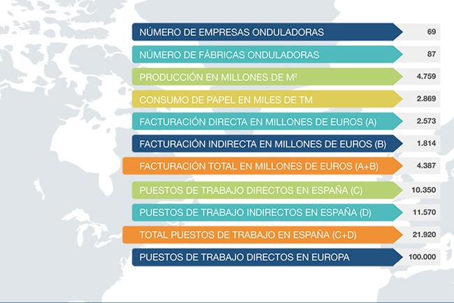España produjo 4.759 millones de metros cuadrados de cartón ondulado en 2015 y empleó a 22.000 trabajadores