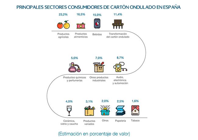 Valencia y Murcia, motores del crecimiento del cartón ondulado en España