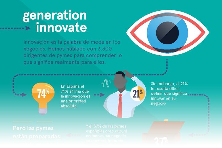 La falta de innovación amenaza con dejar fuera de juego a casi el 40% de las pymes españolas en 2020