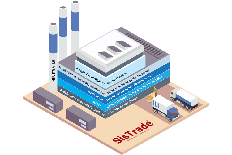 MIS|ERP SISTRADE Software: MES - Manufacturing Execution System. ¿Cuales son los Beneficios?