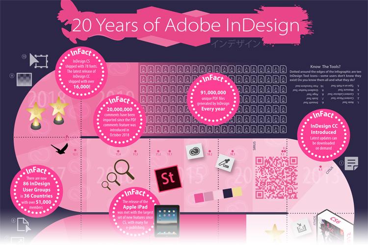 20 años de Adobe InDesign